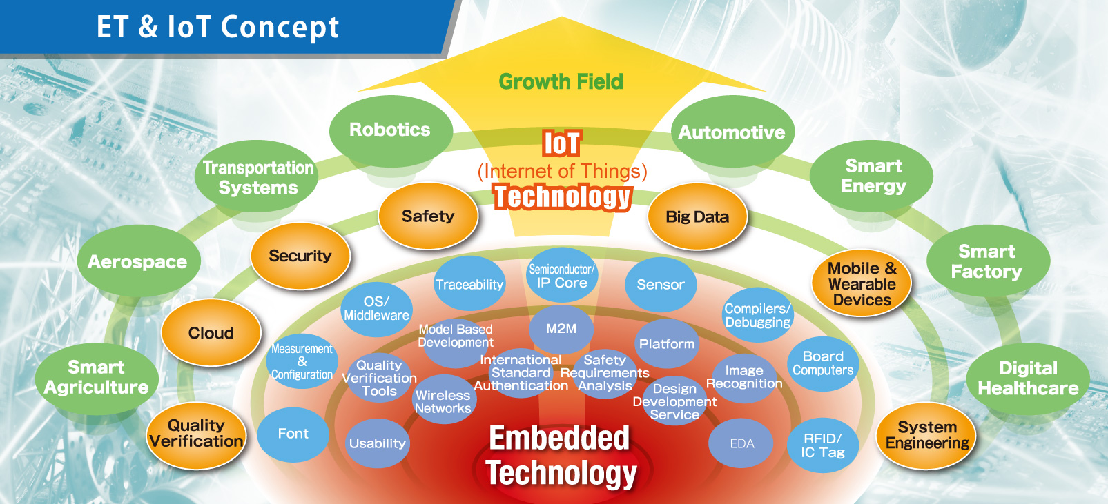 Embedded and Internet of Things (IoT) - Technology