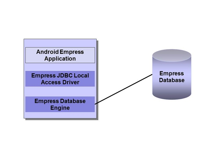 Empress Android Application